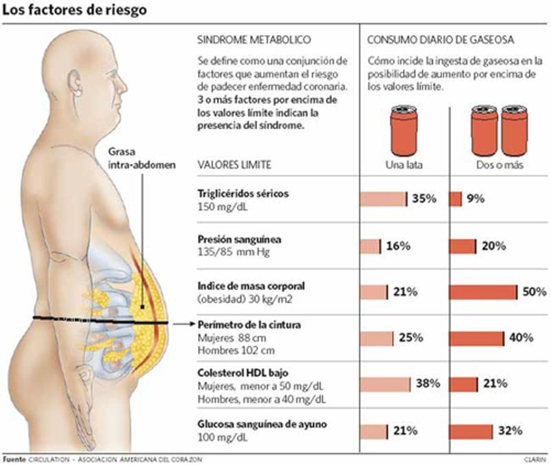 La presencia de sal en los alimentos procesados aumentó un 6% desde el año 2010
